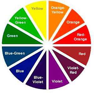 Color wheels are composed of primary colors\u2014red yellow and blue\u2014and secondary colors\u2014green orange and violet as well as hues in between.